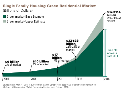 Green building market share projections